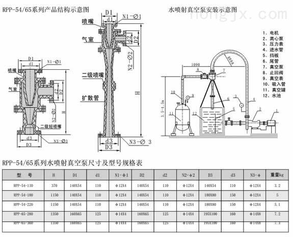 水喷射真空泵/RPP型喷射器