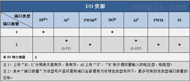 硕博电子4寸显示屏IO资源图