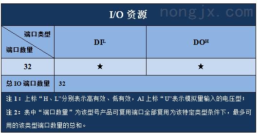 硕博电子32点IO模块 SPC-SDIO-0032A1